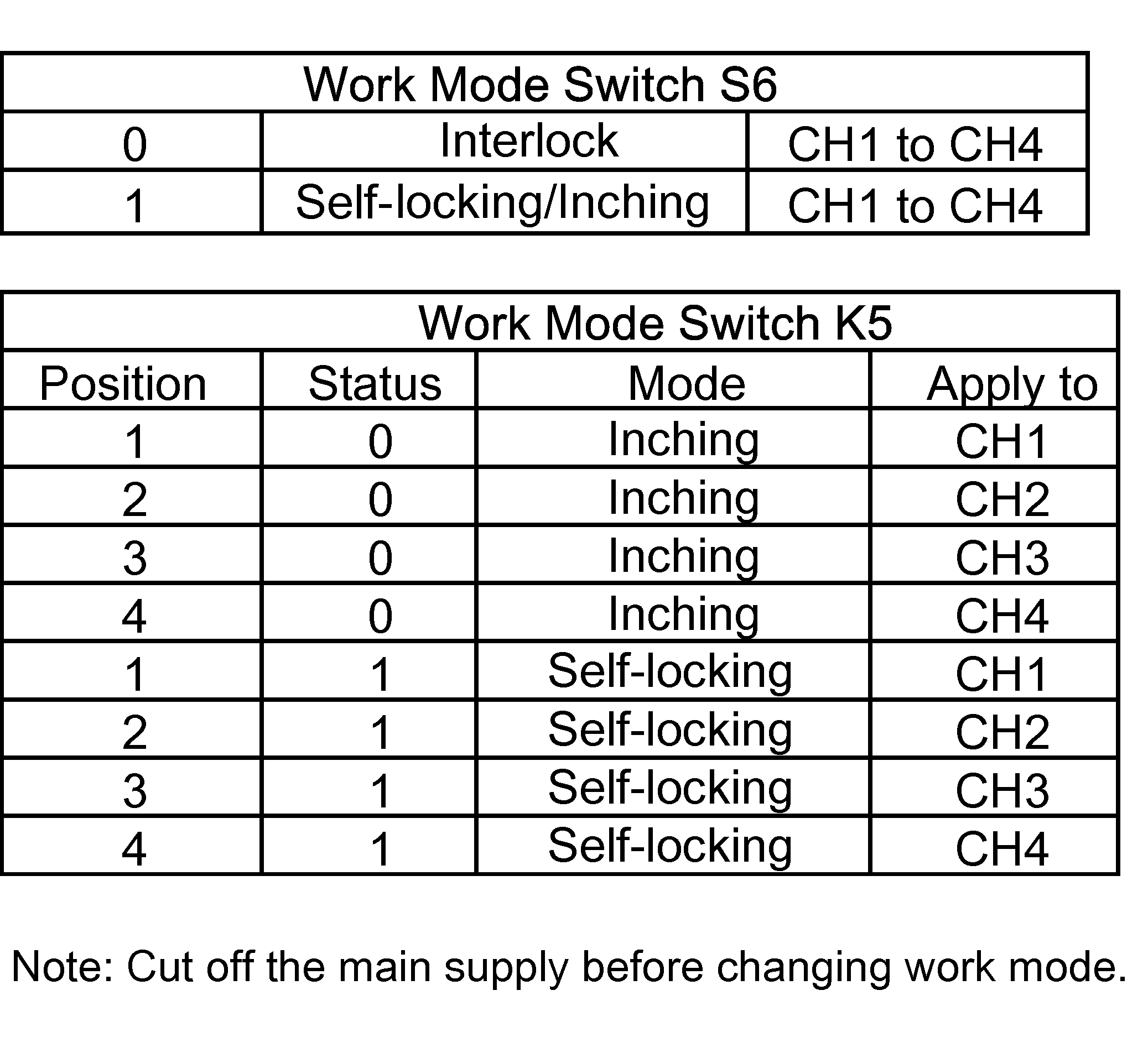 Sonoff 4ch Pro R2 User Guide Ewelink Alternating On Off Switch 1 Whether You Use Dc Or Ac Input Make Sure Have Unplugged The Power Plug Every Time Its Very Dangerous If Dont Cut Supply